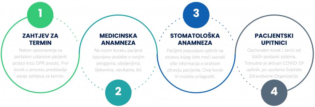 ema health opr process
